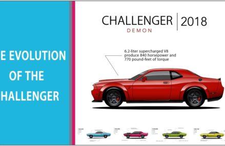 The Evolution Of The Dodge Challenger (1970 – challenger demon 2018) in Little Eagle 57639 SD